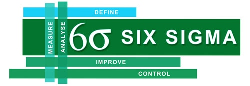 Six Sigma Certified